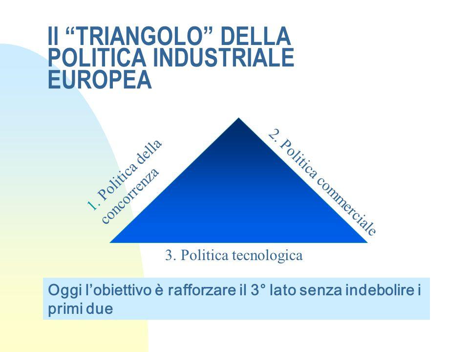 Il TRIANGOLO DELLA POLITICA INDUSTRIALE EUROPEA