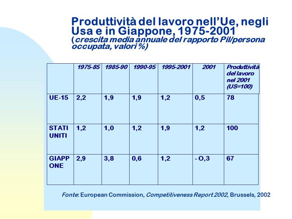Produttività del lavoro nell'Ue, negli Usa e in Giappone, 1975-2001 (crescita media annuale del rapporto Pil/persona occupata, valori %)
