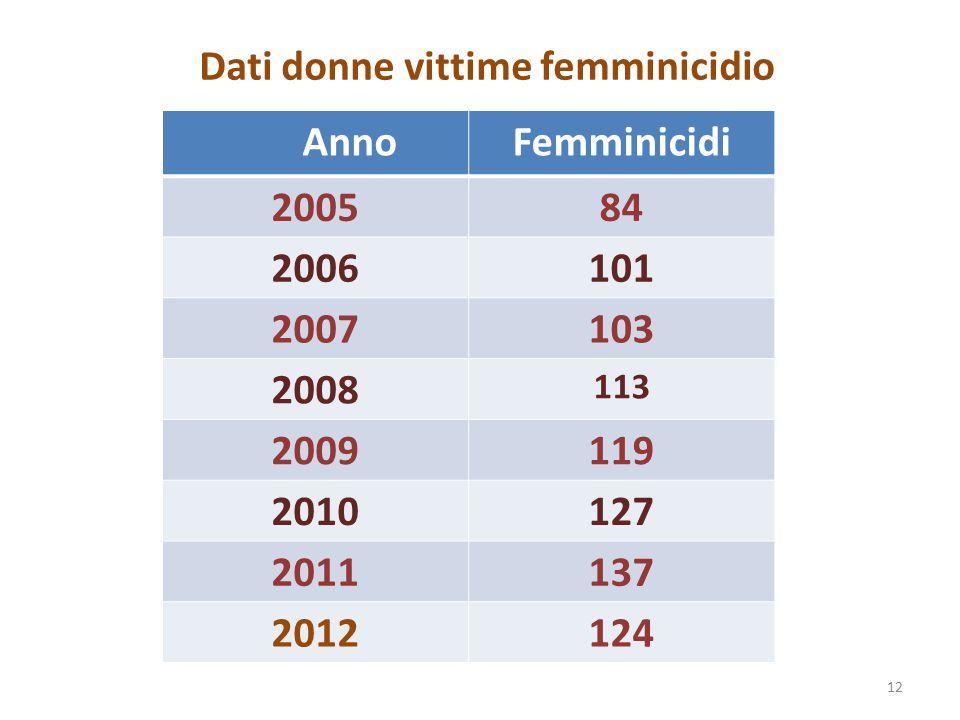 Dati donne vittime femminicidio