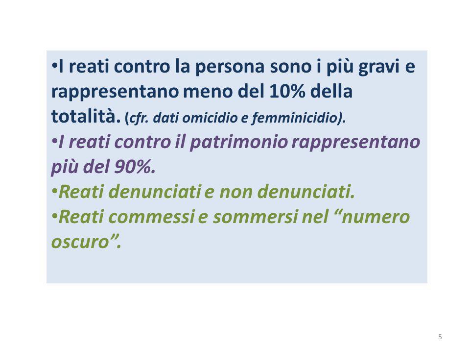 I reati contro la persona sono i più gravi e rappresentano meno del 10% della totalità. (cfr. dati omicidio e femminicidio).