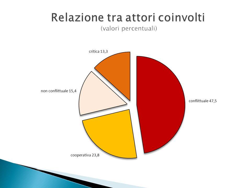 Relazione tra attori coinvolti (valori percentuali)
