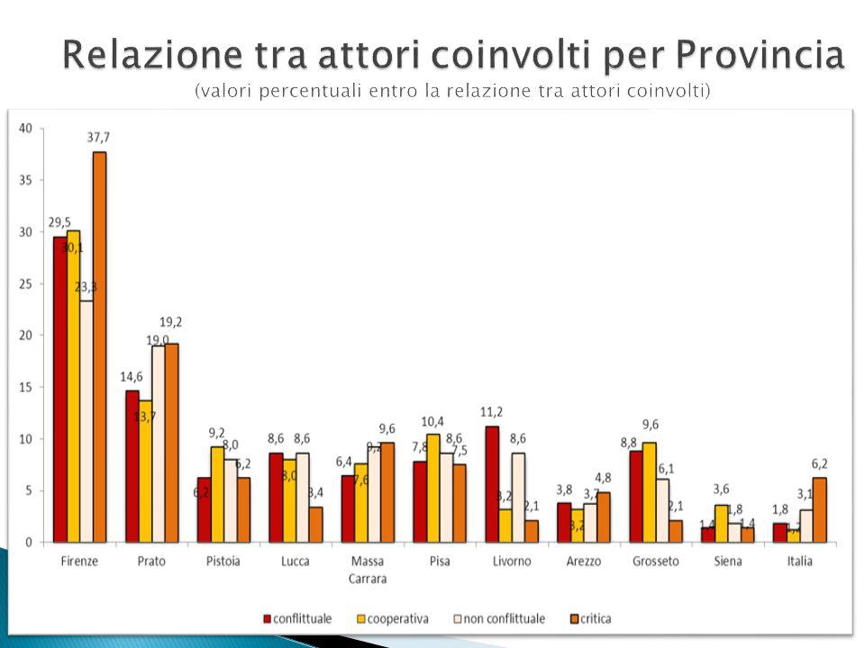 Relazione tra attori coinvolti per Provincia (valori percentuali entro la relazione tra attori coinvolti)