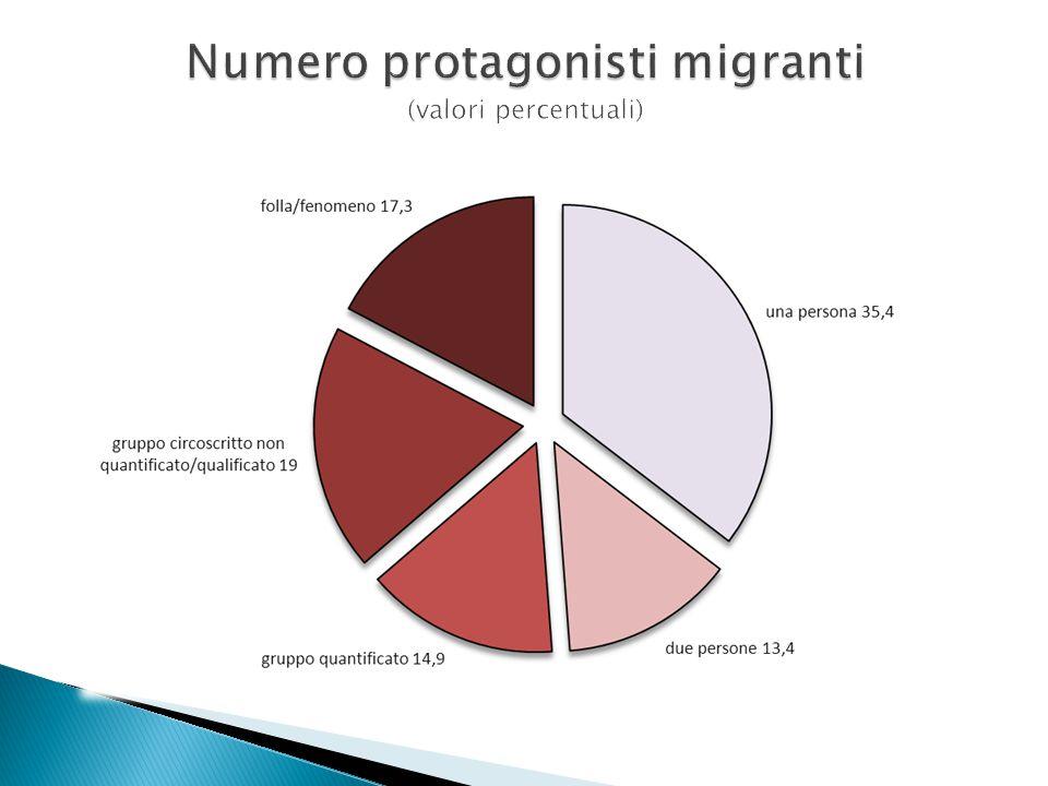 Numero protagonisti migranti (valori percentuali)