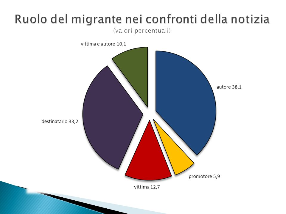 Ruolo del migrante nei confronti della notizia (valori percentuali)