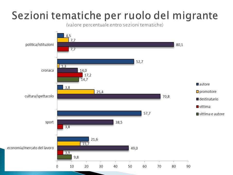 Sezioni tematiche per ruolo del migrante (valore percentuale entro sezioni tematiche)