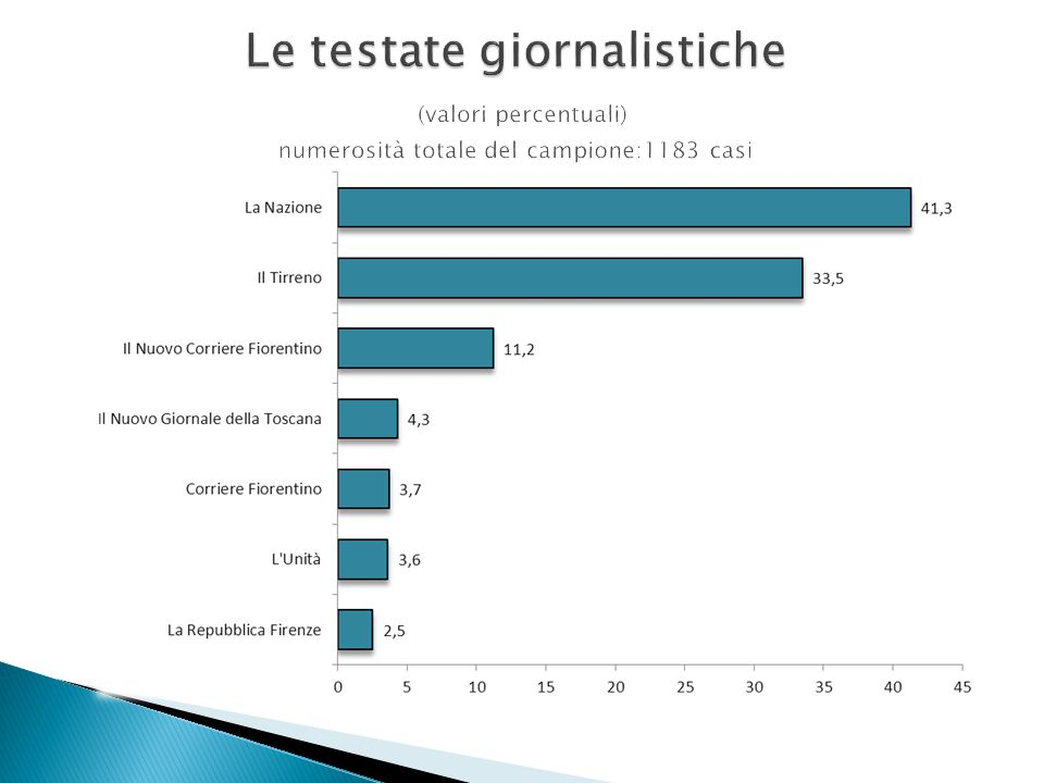 Le testate giornalistiche (valori percentuali) numerosità totale del campione:1183 casi