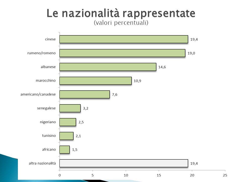 Le nazionalità rappresentate (valori percentuali)