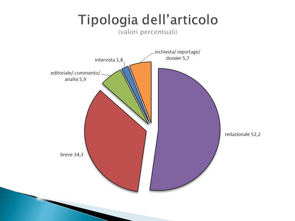 Tipologia dell'articolo (valori percentuali)