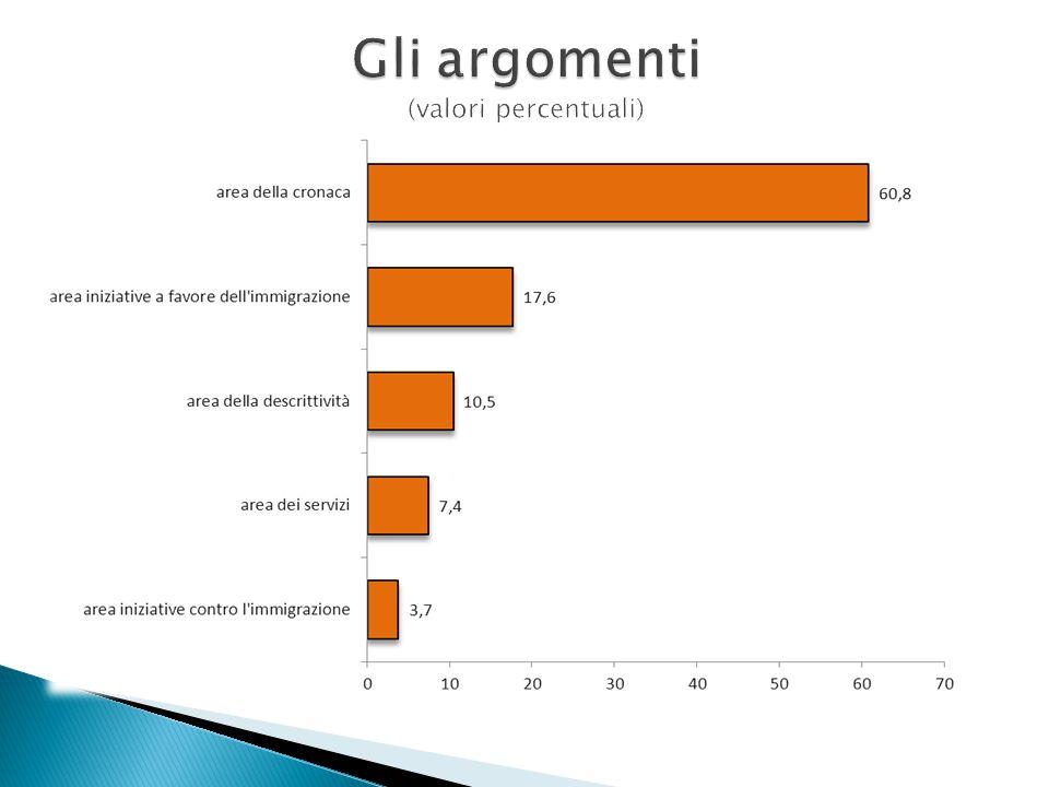 Gli argomenti (valori percentuali)