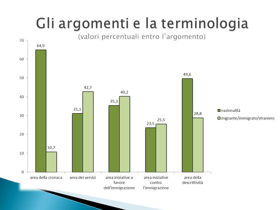 Gli argomenti e la terminologia (valori percentuali entro l'argomento)