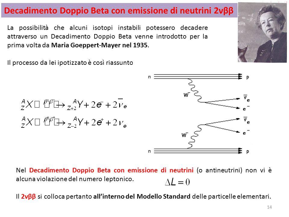 Decadimento Doppio Beta con emissione di neutrini 2νββ