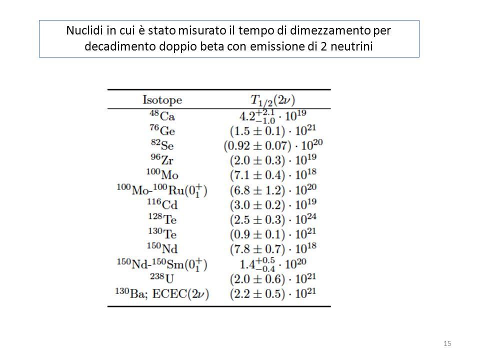 Nuclidi in cui è stato misurato il tempo di dimezzamento per decadimento doppio beta con emissione di 2 neutrini