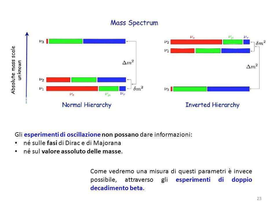 Gli esperimenti di oscillazione non possano dare informazioni: