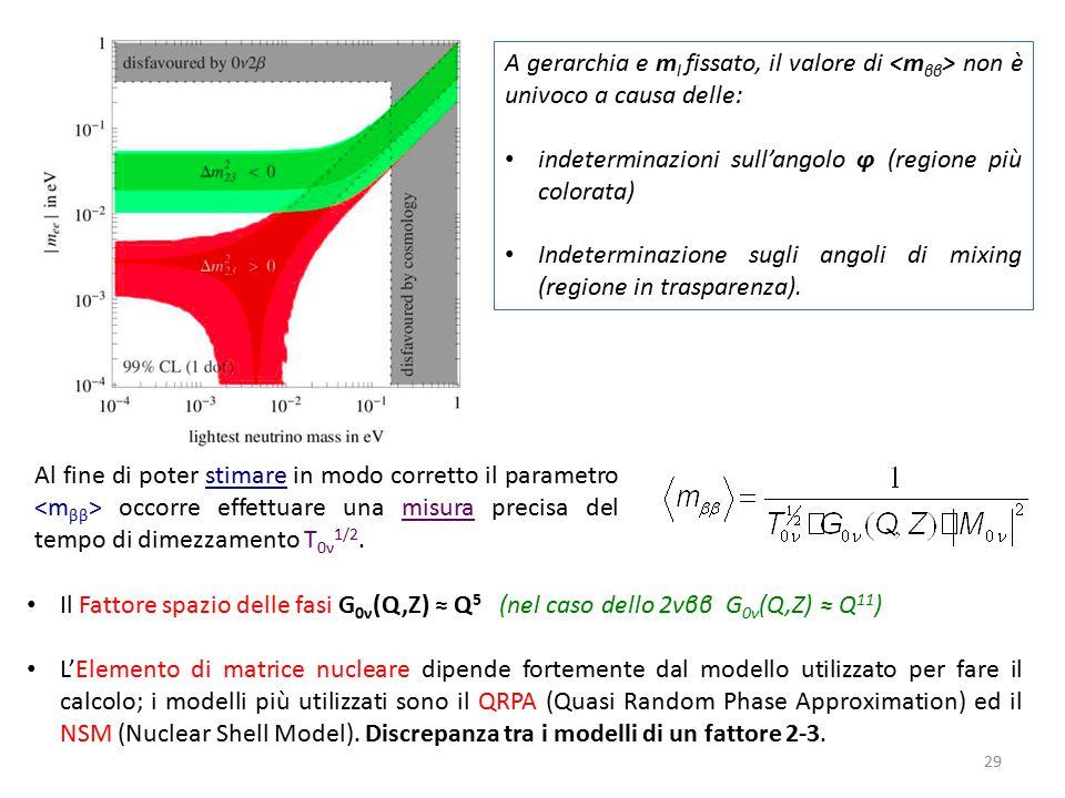 A gerarchia e ml fissato, il valore di <mββ> non è univoco a causa delle: