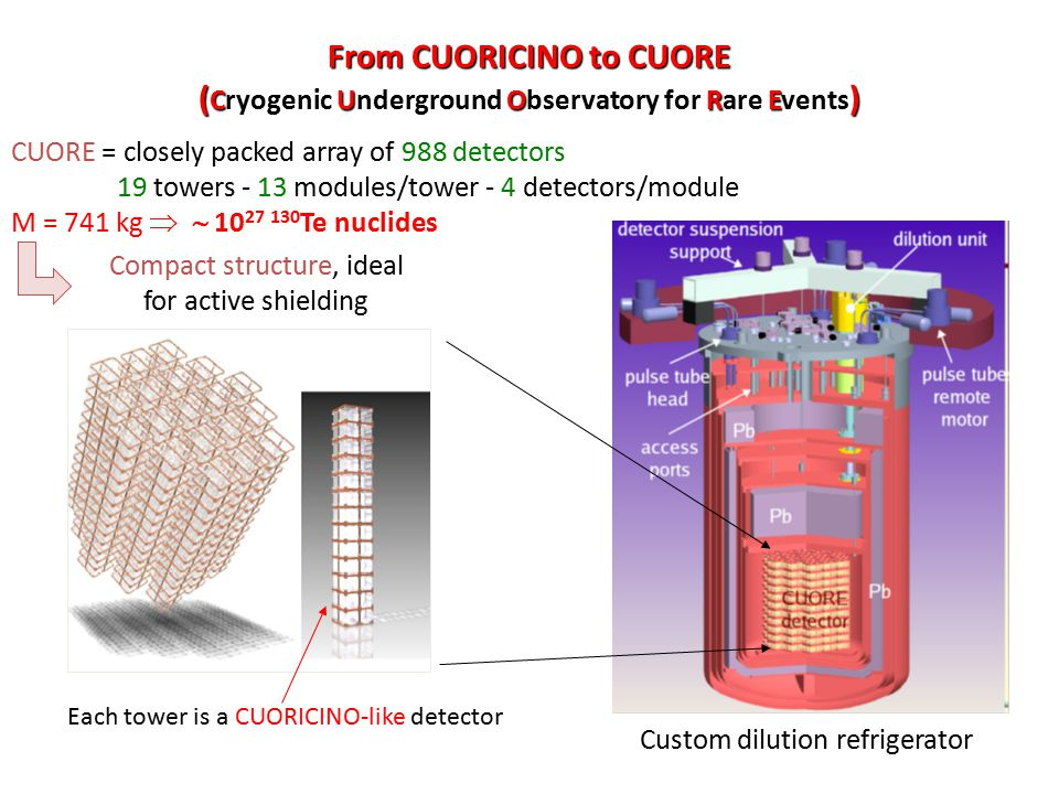 From CUORICINO to CUORE (Cryogenic Underground Observatory for Rare Events)