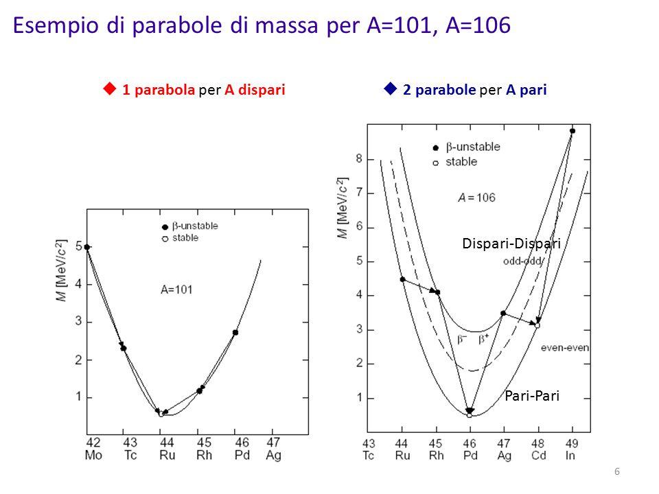 Esempio di parabole di massa per A=101, A=106