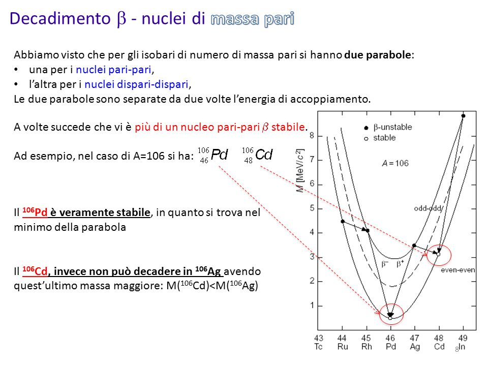 Decadimento  - nuclei di massa pari