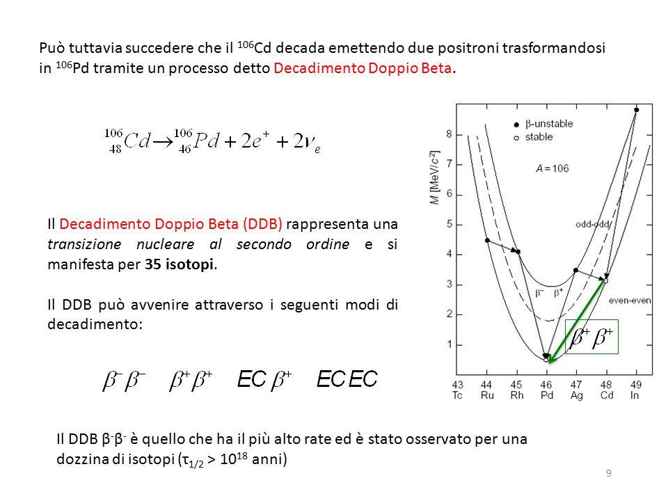 Può tuttavia succedere che il 106Cd decada emettendo due positroni trasformandosi in 106Pd tramite un processo detto Decadimento Doppio Beta.
