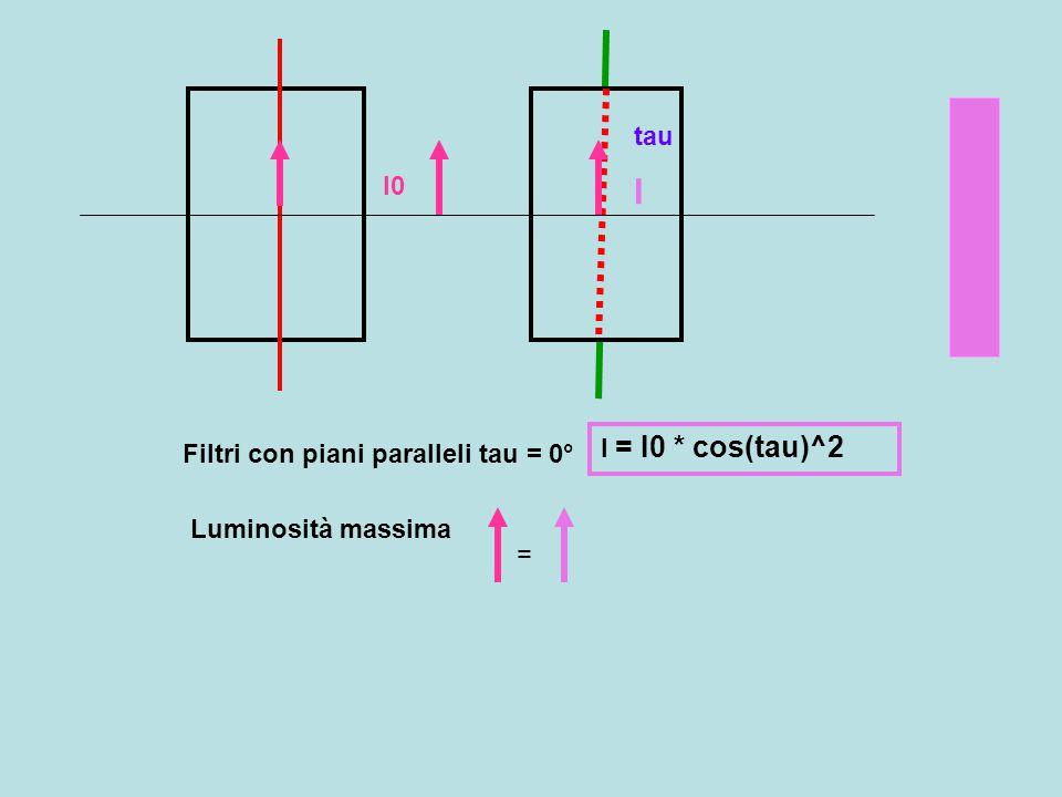 I tau I0 I = I0 * cos(tau)^2 Filtri con piani paralleli tau = 0°