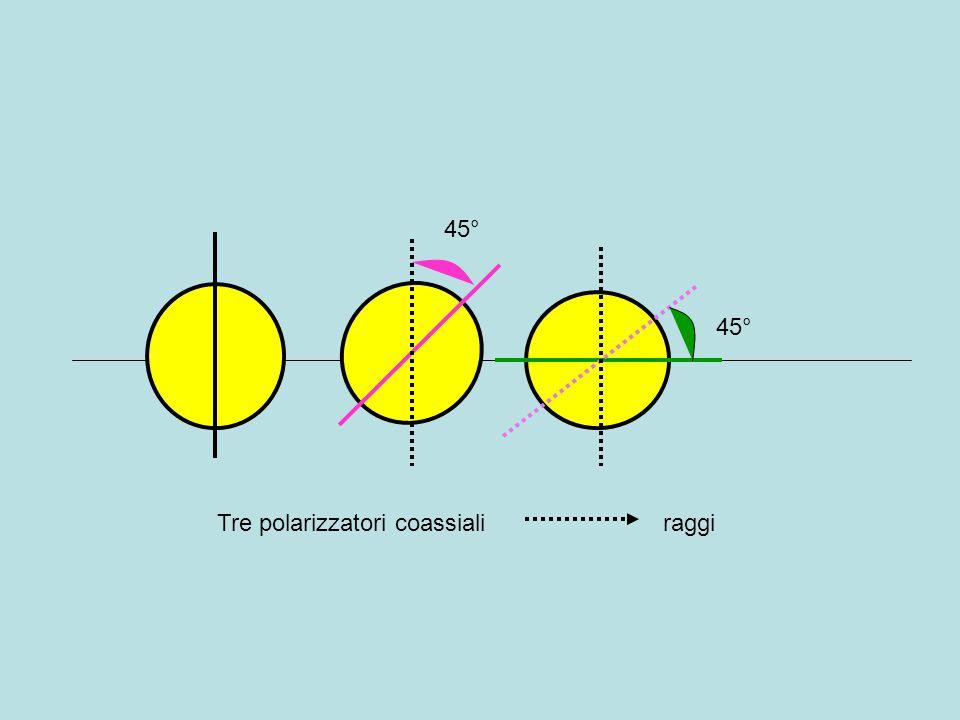 45° 45° Tre polarizzatori coassiali raggi