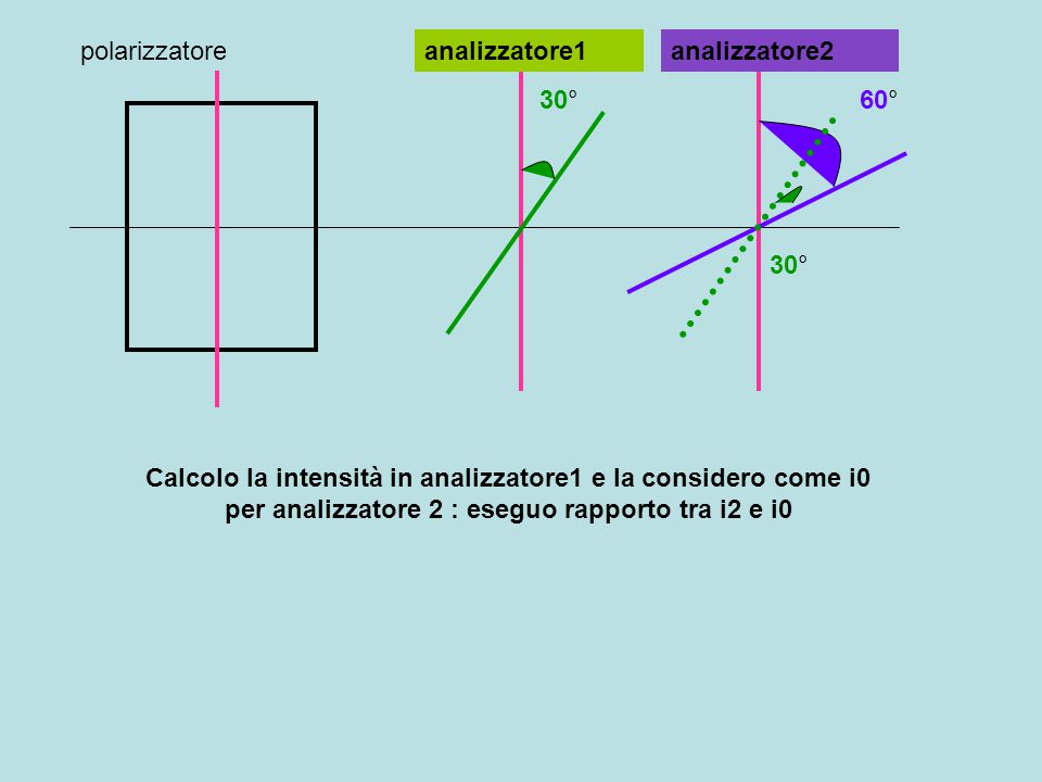 polarizzatore analizzatore1. analizzatore2. 30° 60° 30°