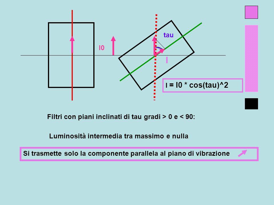 tau I0. I. I = I0 * cos(tau)^2. Filtri con piani inclinati di tau gradi > 0 e < 90: Luminosità intermedia tra massimo e nulla.