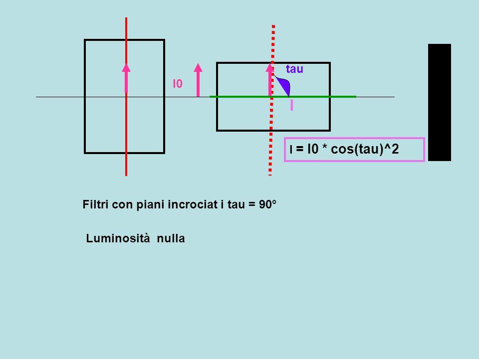 I tau I0 I = I0 * cos(tau)^2 Filtri con piani incrociat i tau = 90°