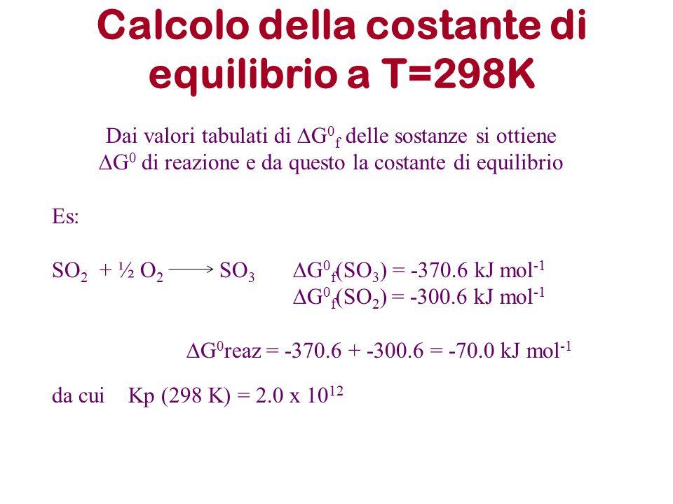 Calcolo della costante di equilibrio a T=298K