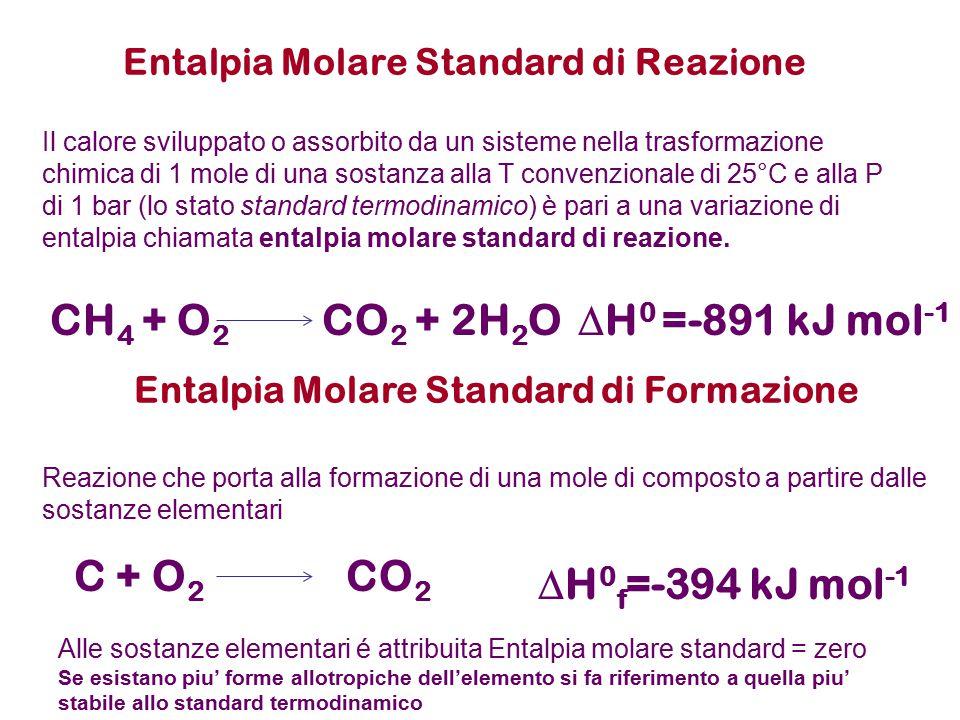 Entalpia Molare Standard di Reazione