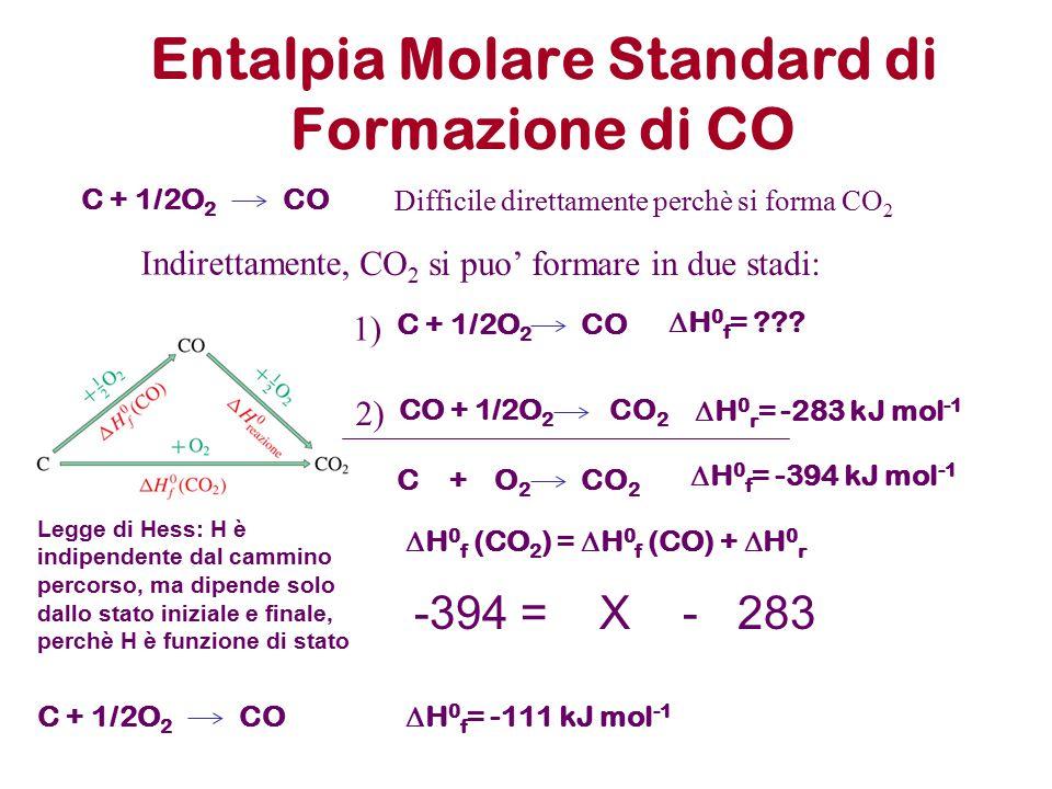 Entalpia Molare Standard di Formazione di CO
