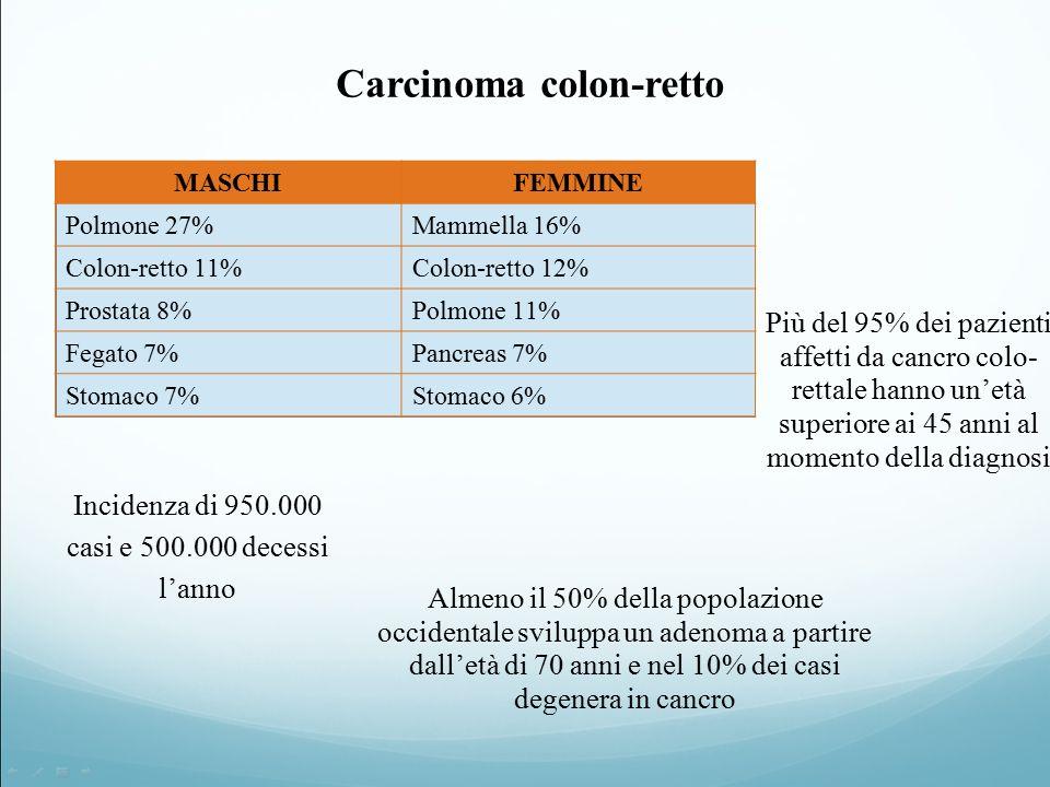 Carcinoma colon-retto