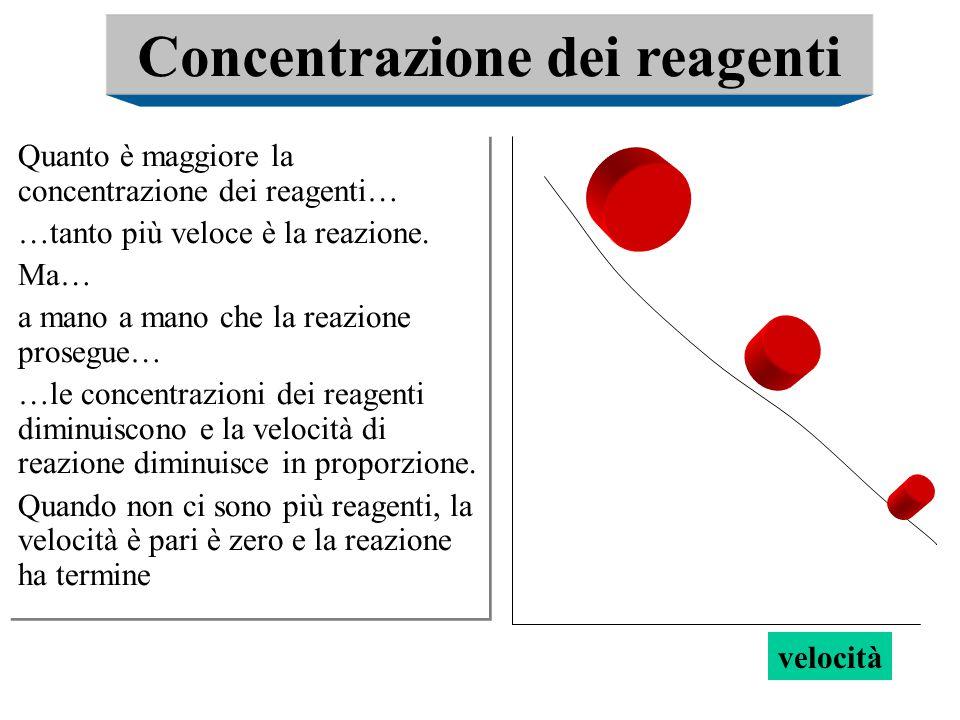 Concentrazione dei reagenti