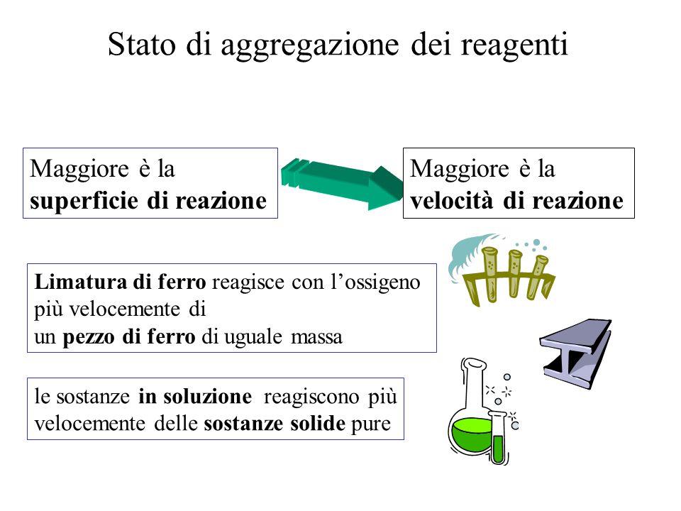 Stato di aggregazione dei reagenti
