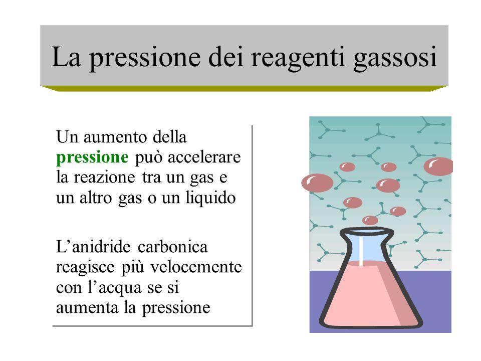 La pressione dei reagenti gassosi