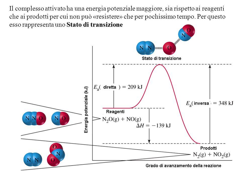 Il complesso attivato ha una energia potenziale maggiore, sia rispetto ai reagenti che ai prodotti per cui non può «resistere» che per pochissimo tempo.