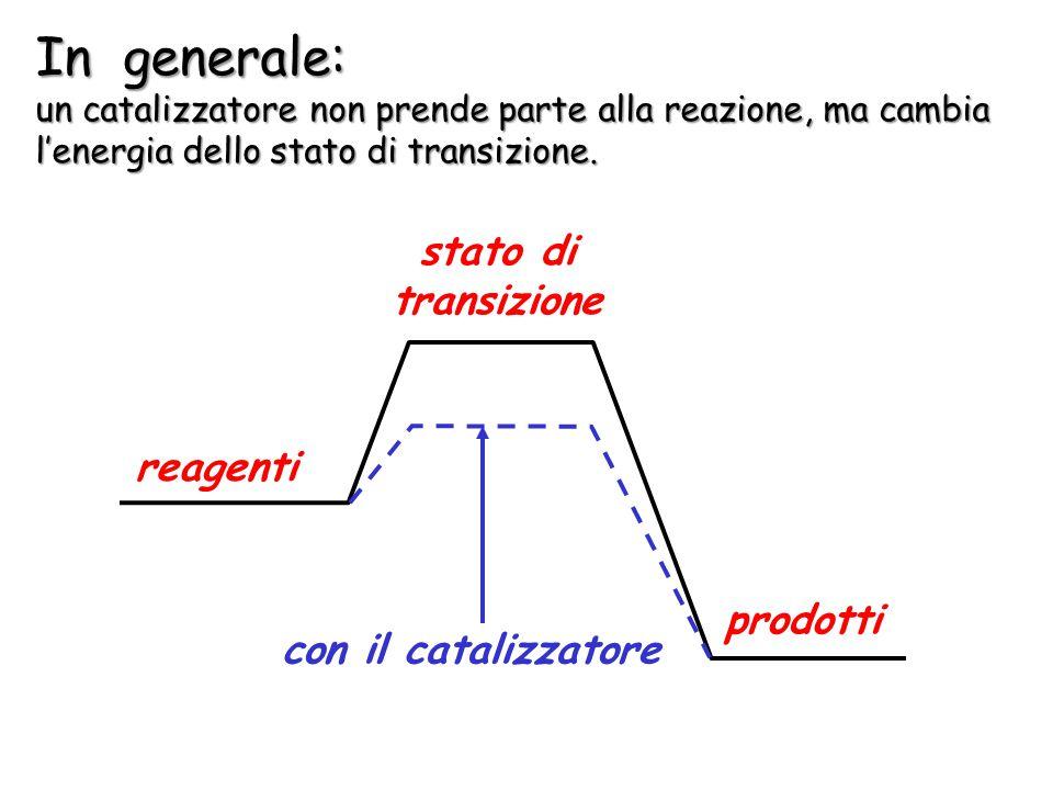 In generale: stato di transizione reagenti prodotti