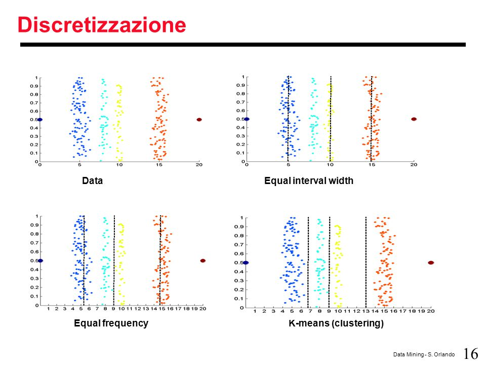 Discretizzazione Data Equal interval width Equal frequency