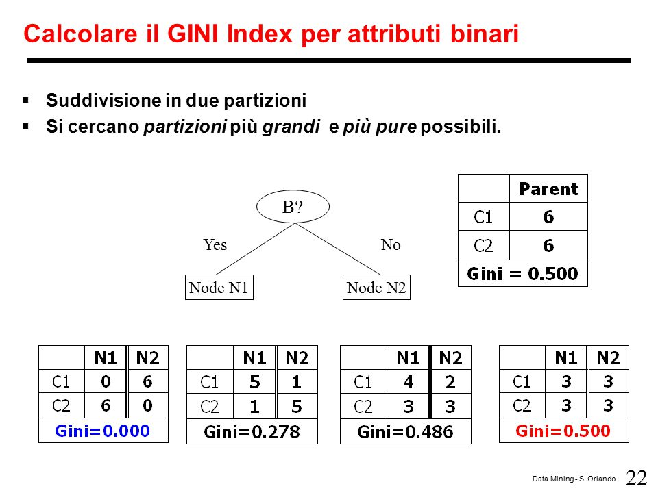 Calcolare il GINI Index per attributi binari