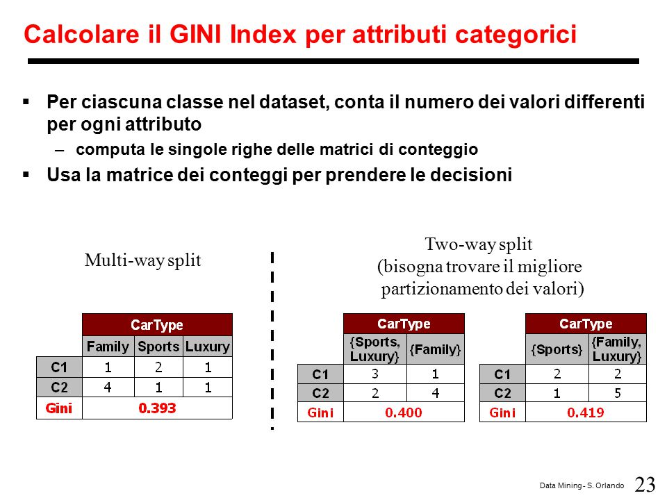 Calcolare il GINI Index per attributi categorici