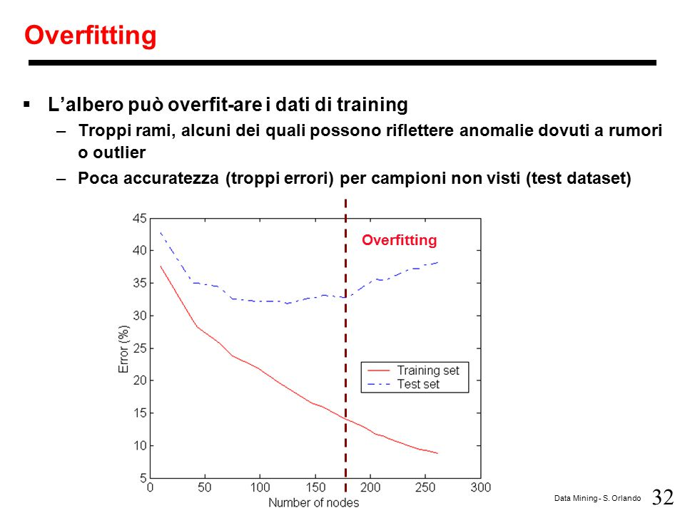 Overfitting L'albero può overfit-are i dati di training