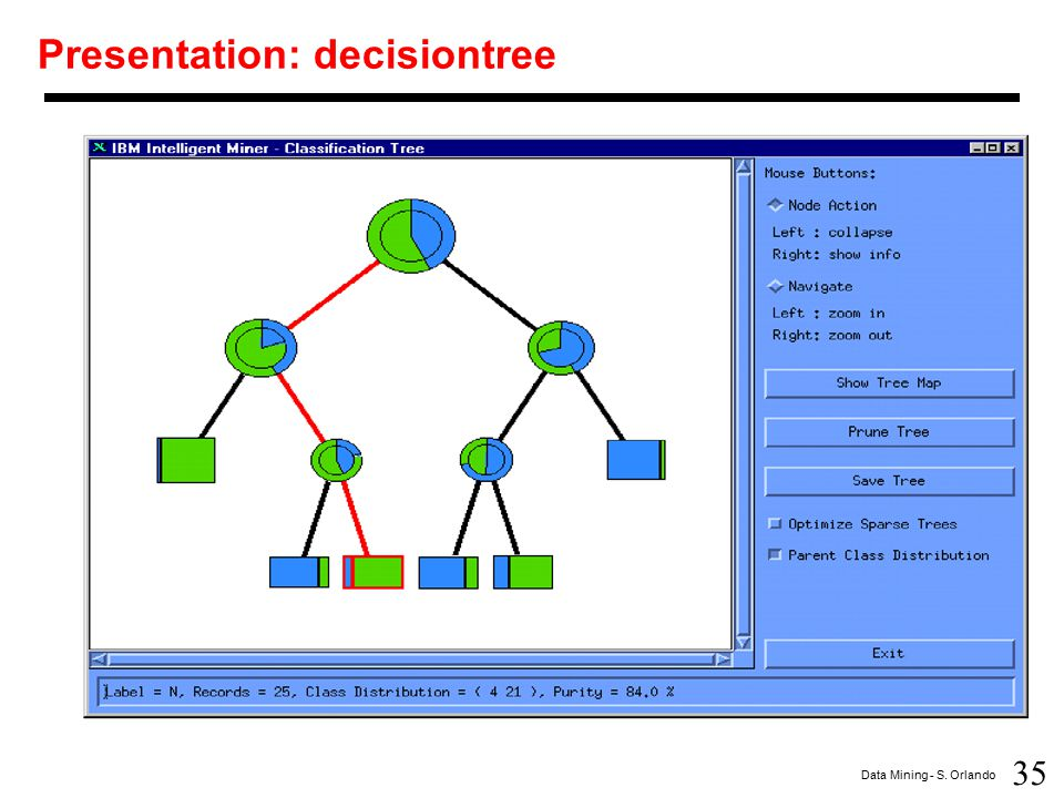 Presentation: decisiontree