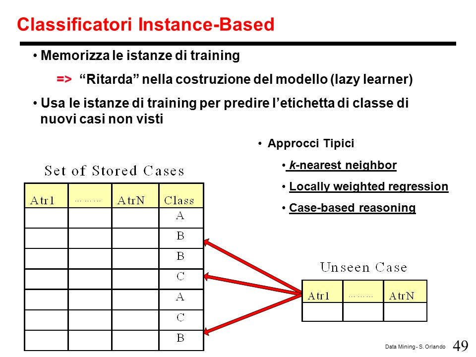 Classificatori Instance-Based