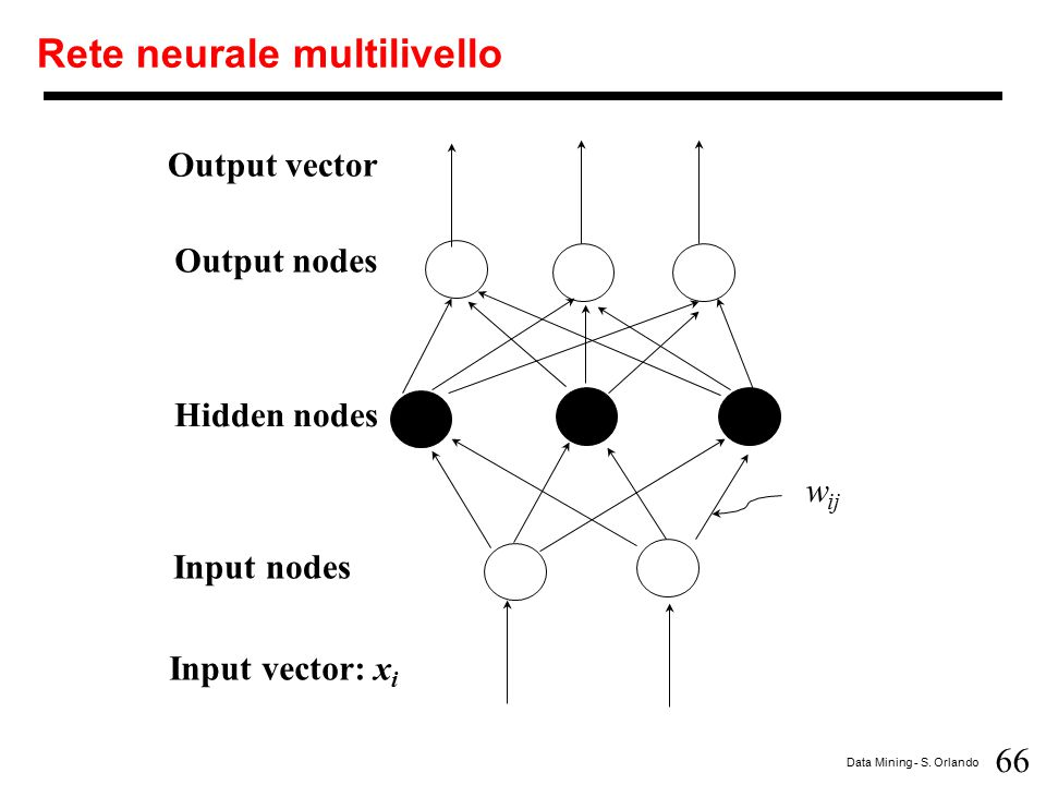 Rete neurale multilivello