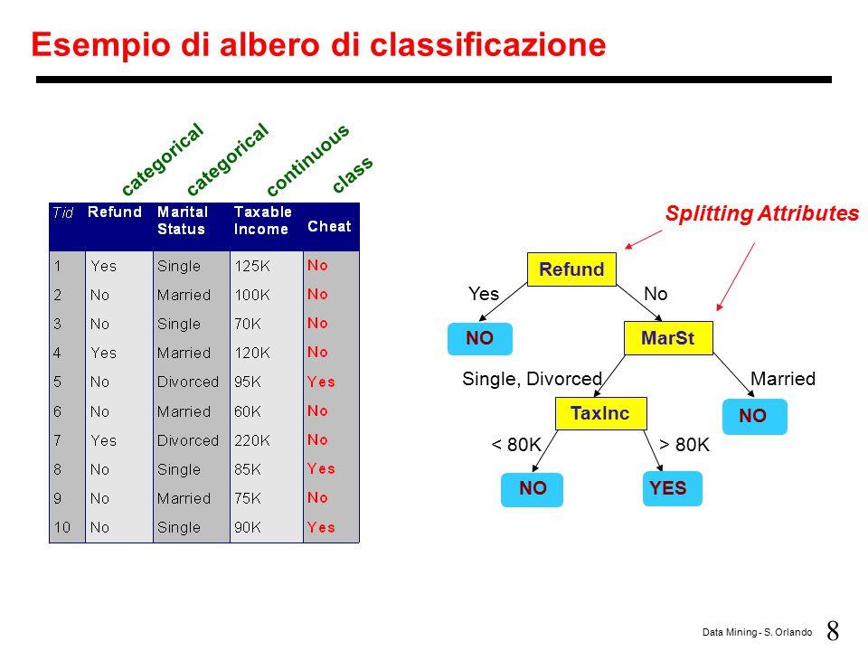 Esempio di albero di classificazione