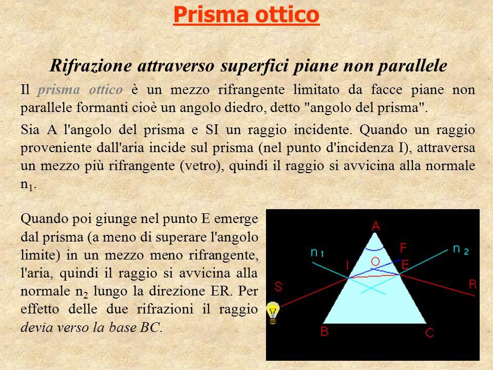 Rifrazione attraverso superfici piane non parallele