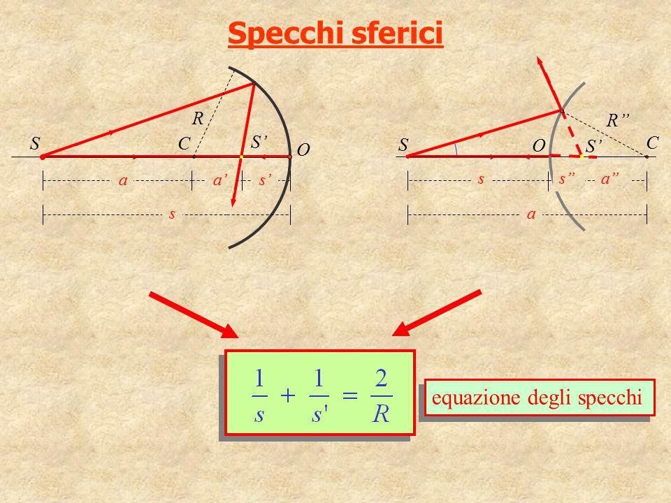 Specchi sferici equazione degli specchi R R'' S C S' S O O S' C a a'