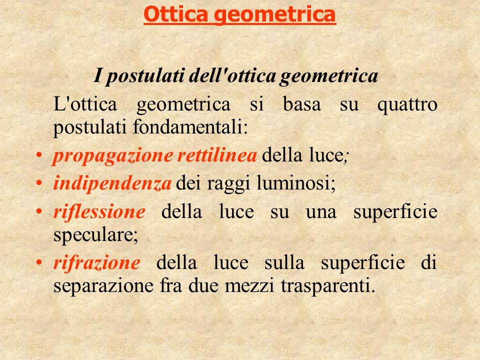 I postulati dell ottica geometrica