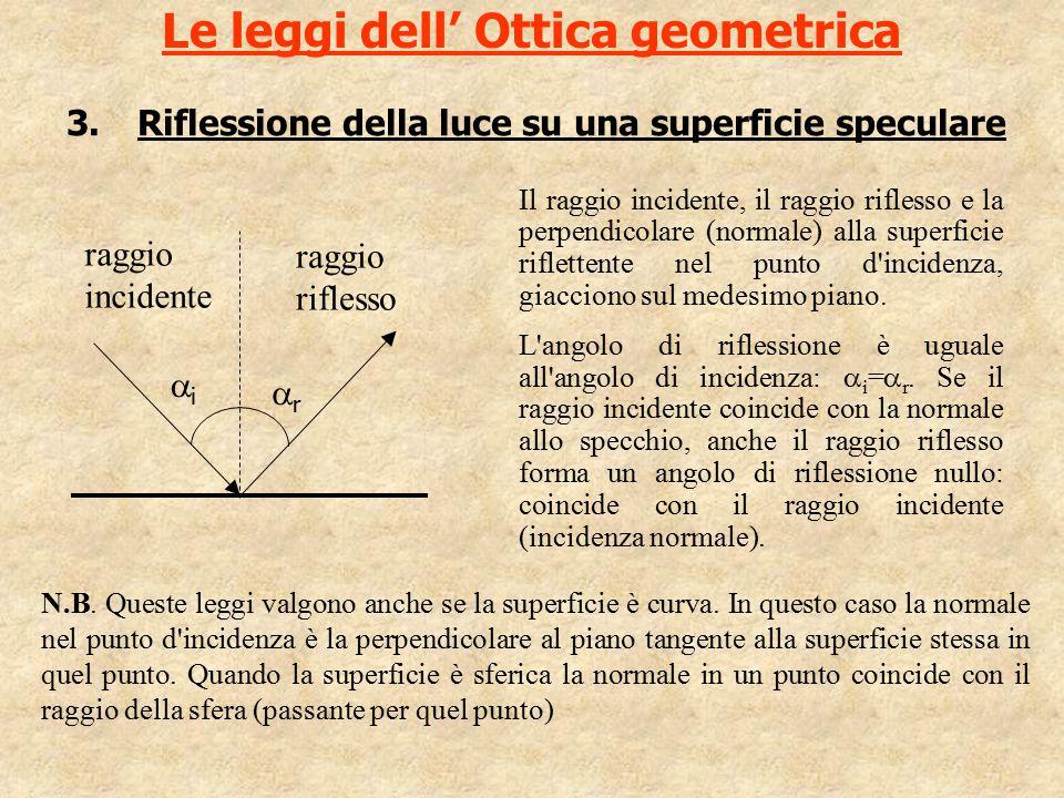 Le leggi dell' Ottica geometrica