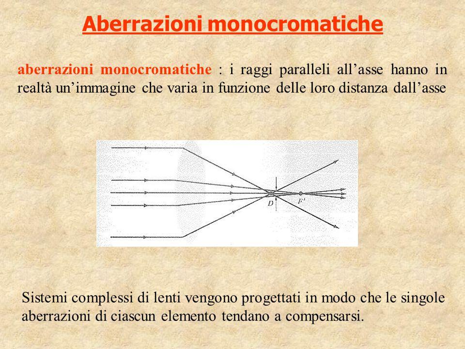 Aberrazioni monocromatiche