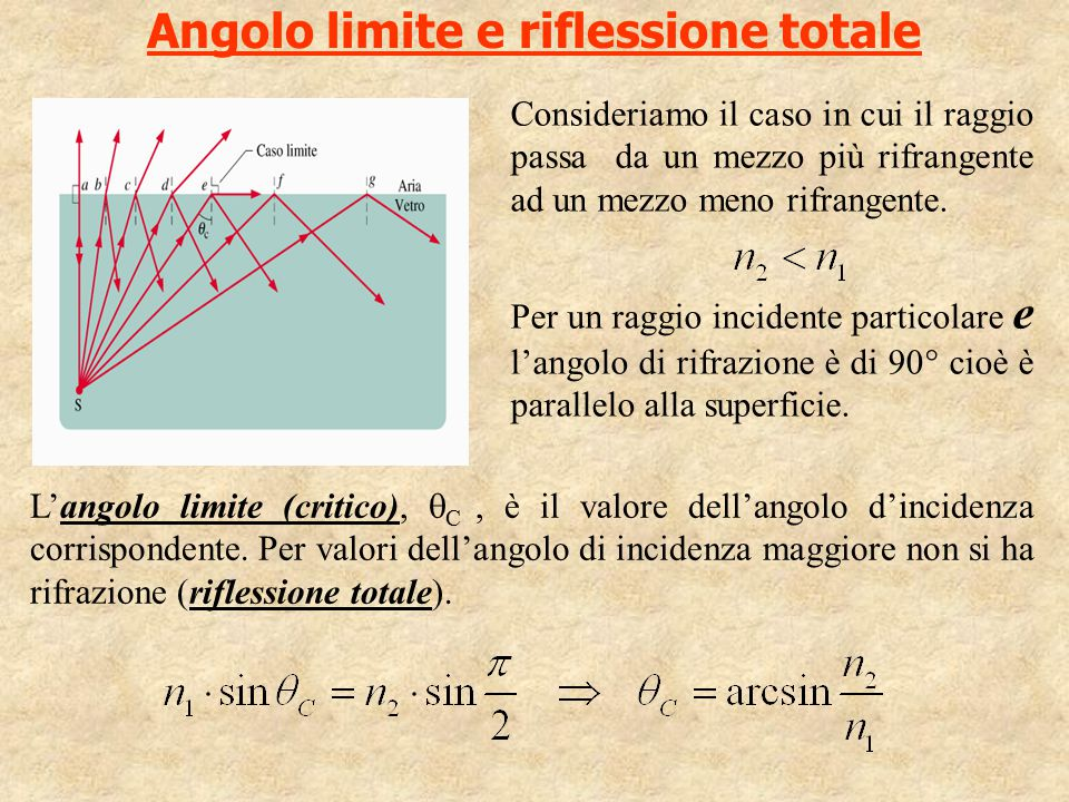 Angolo limite e riflessione totale